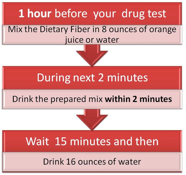 10 Day Detox Toxin Rid Dietary Fiber Instructions