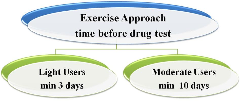 Detox7 drug test