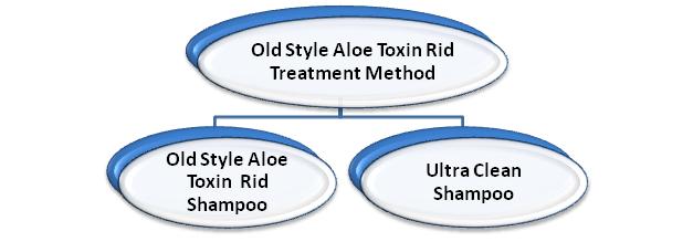 Aloe Toxin Rid Treatment method components