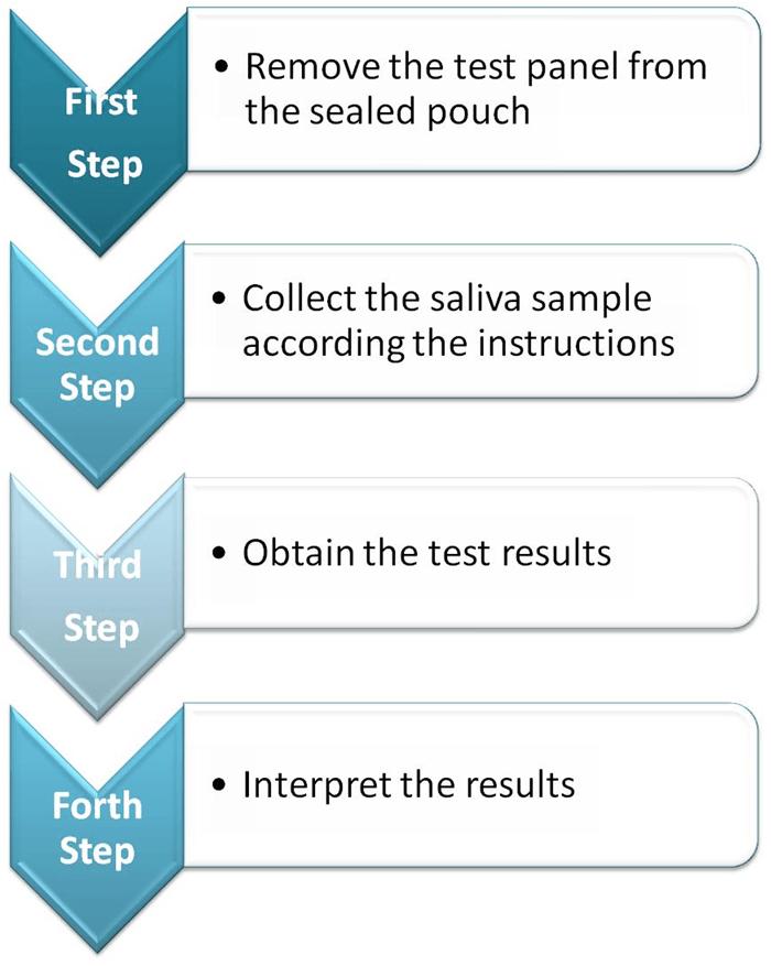 from Abram oral drug test information
