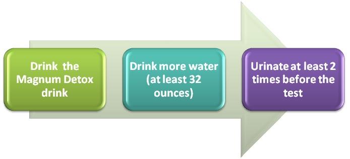 Magnum Detox drink instructons